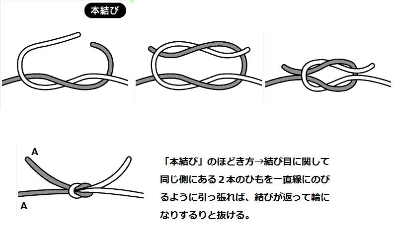 結び目の解き方