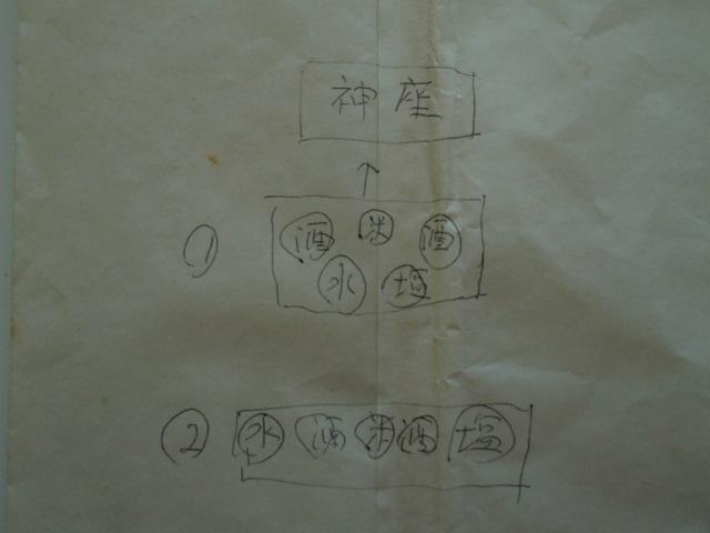 お供え配置図